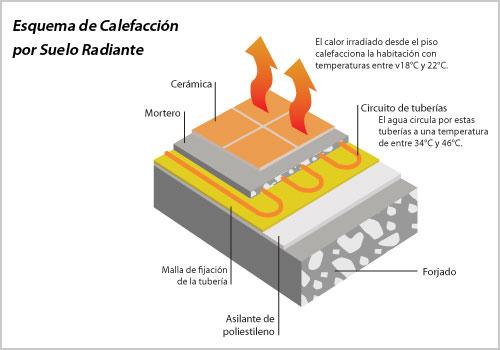 Beneficios de la calefacci n por suelo radiante - Calefaccion por el suelo ...